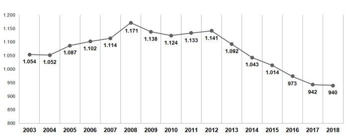 grafico población 2003 2018