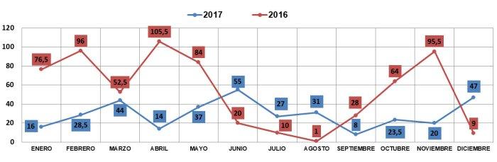 lluvias comparativa 2016 2017