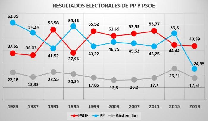 resultados pp psoe