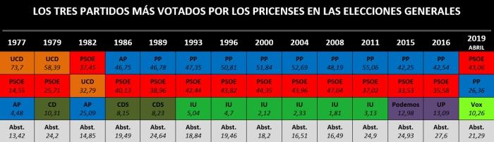 gráfico evolución voto generales