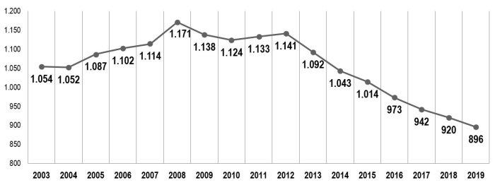 gráfico población 2019